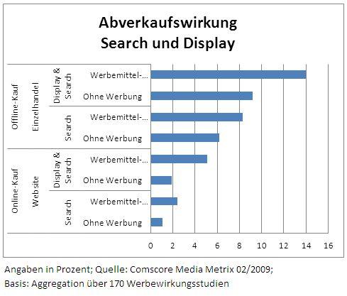 Abverkaufswirkung Search und Display
